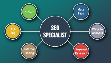 Top Tips for Profiting Experienced SEO Specialist in India