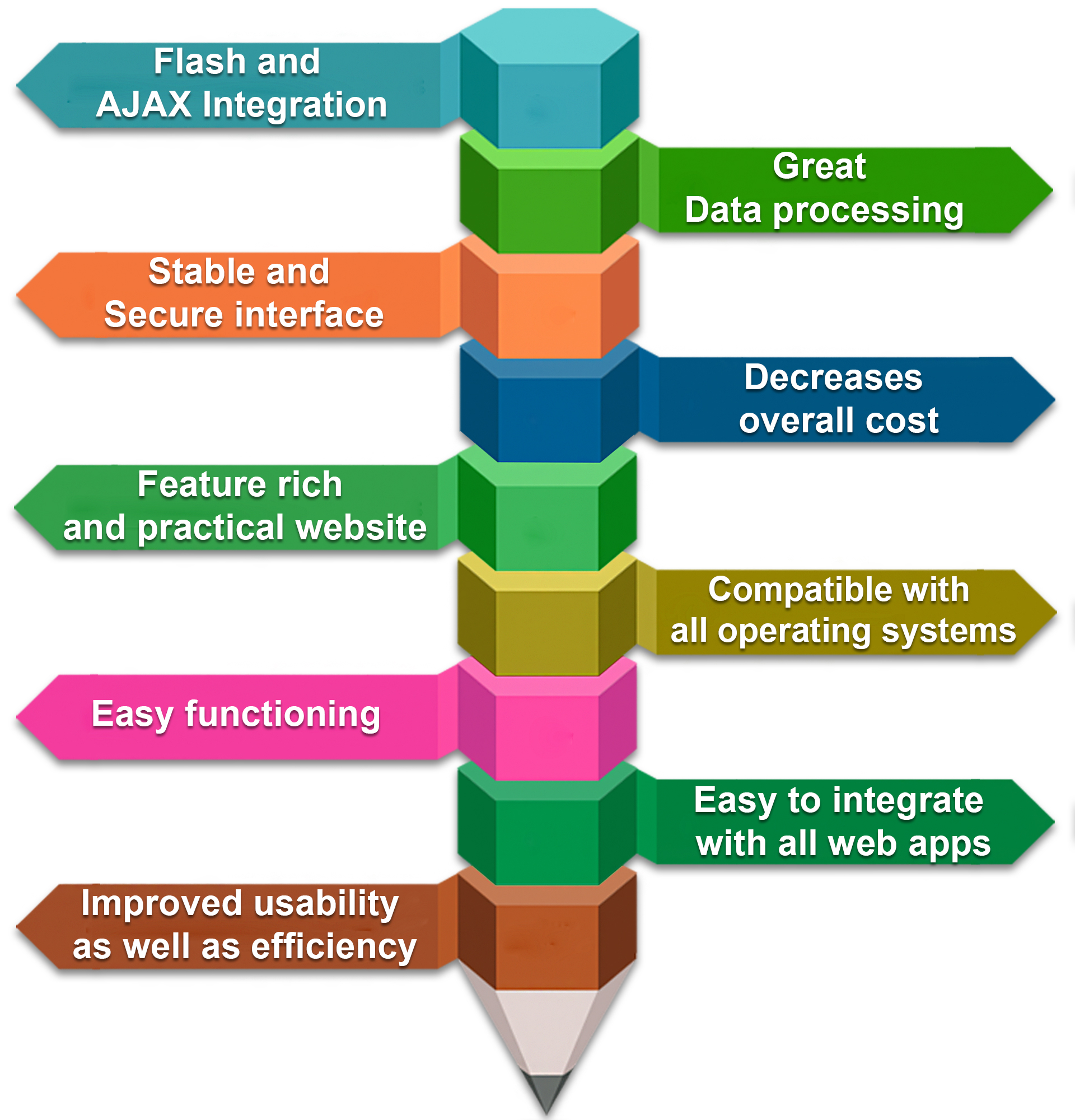 CMS Web Design & Development Company in India - Webinventiv