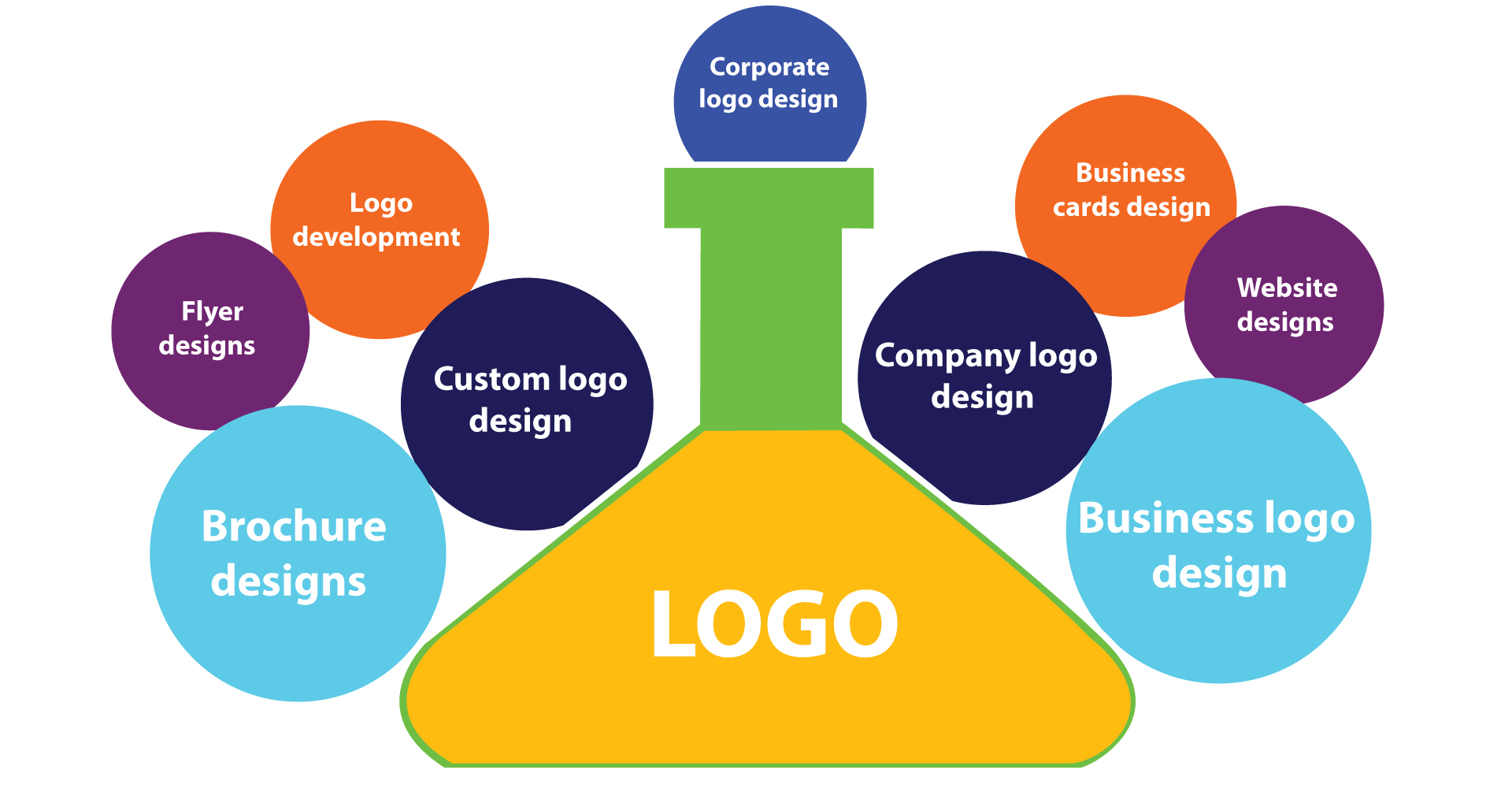 Logo Design Services for According to your Business