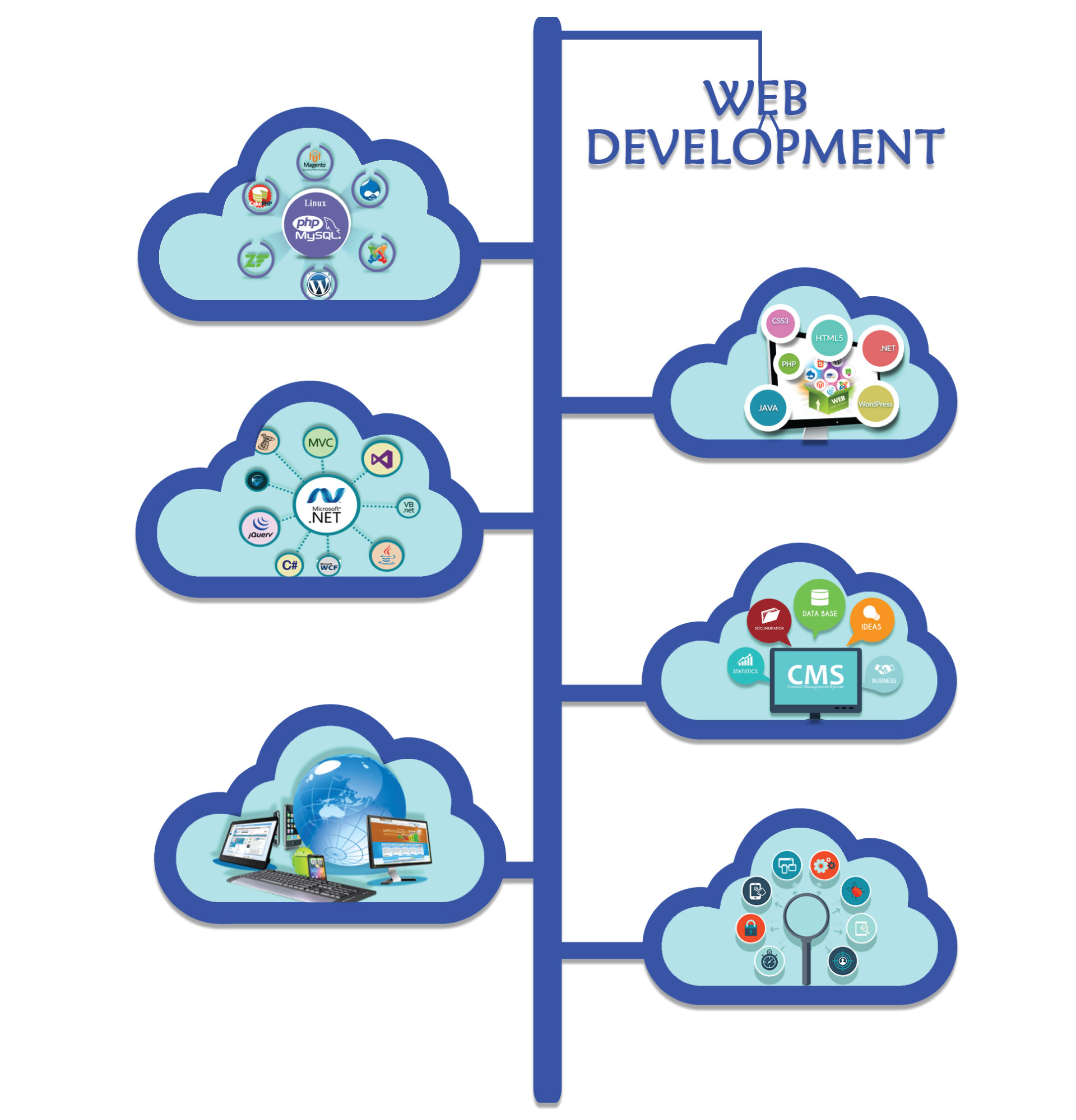 Get effective & reliable Web Development Company in Noida
